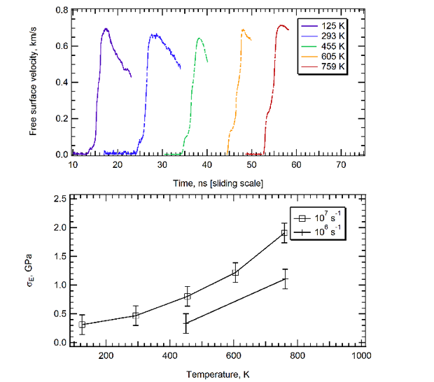Figure 3. shock experiment results for aluminum, showing temperature-dependent increase in strength for two strain rates. the top plot shows the free surface velocities extracted from measurements from a velocity interferometer system for any reflector tool. these measurements (arbitrarily shifted on the time axis for clarity) are given as a function of temperature. the lower plot shows the calculated material strength as a function of temperature at two applied strain rates. both show an increase, which is