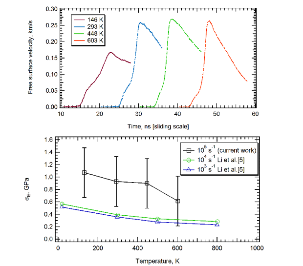 Figure 4. shock experiment results for invar, showing temperature-dependent decrease in strength for three strain rates. the top plot shows the free surface velocities extracted from measurements obtained with a velocity interferometer system for any reflector tool. the measurements (arbitrarily shifted on the time axis for clarity) are presented as a function of temperature. the lower plot shows the calculated material strength as a function of temperature at two applied strain rates. the observed decrease