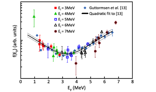 Figure 1. agreement of the radiative strength function in molybdenum-95 when measured by the oslo method (blue triangles) and the wiedeking method (other data points). the enhancement at low energies (<3 mev) is apparent.