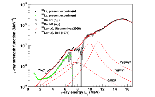 Figure 2. preliminary measured radiative strength function of lanthum-138 and -139, showing a low-energy enhancement.