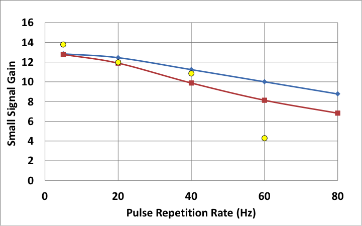 Figure 4. amplifier gain versus pulse-repetition frequency for four amplifier elements with dual-sided pumping. yellow points are experimental data. each curve shows results from simulations using an approximate theory (blue, using average temperature only) and a more accurate approach based on the full temperature profile (red).