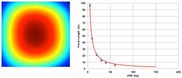 Figure 5. (a) wavefront profile at 60 hz and (b) thermal lens focal length. data are for single-sided pumping. wave-front profile color map extends over 17.2 waves peak–valley.