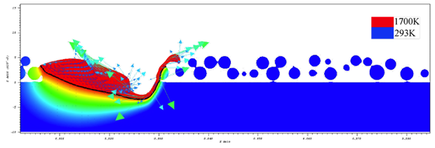 """Figure 1. this two-dimensional longitudinal simulated slice is taken in the middle of the melt track of a powder model of additive manufacturing of metal with a laser and powder particles. colors indicate the temperature distribution in the melt pool and substrate, with red being melted material, while the vectors represent melt velocities. the """"floating"""" powder particles result from the two-dimensional slice through a random three-dimensional distribution. the domain pictured is approximately 850 µm in len"""