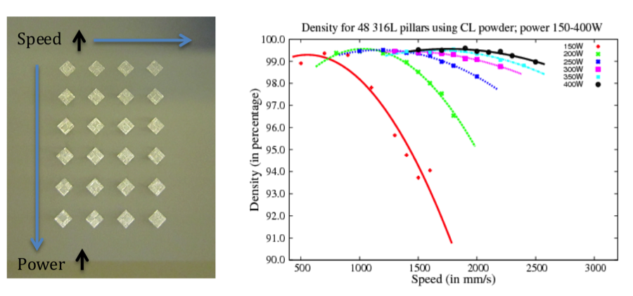 Figure 4. our first set of 24 steel pillars constructed for density studies (left). manufacturing speed increases from left to right and power increases from top to bottom. on the right, the density of pillars from the first two sets, built using 316l powder.