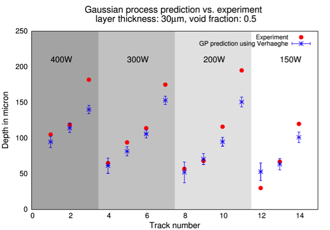 Figure 5. the predictions from a gaussian process surrogate built using depth from the verhaeghe model show good agreement with the experiments, except at depth greater than 150 µm, which is outside the range of interest.
