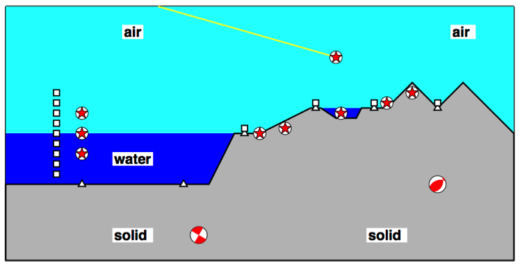 Many energetic events occur near the earth's solid–fluid (air and water) interface.