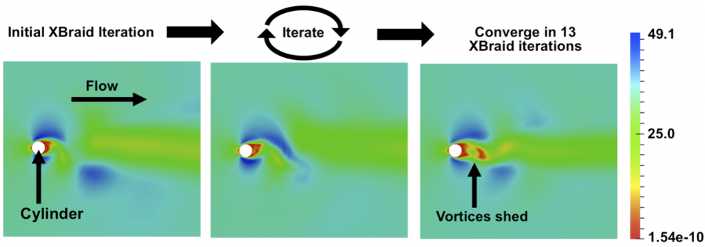 Plots of velocity magnitude at time step 5,120 for a standard two-dimensional vortex-shedding model problem. the sequential component of 5,120 time steps has been reduced to only 13 xbraid (our parallel-in-time software framework code) iterations.