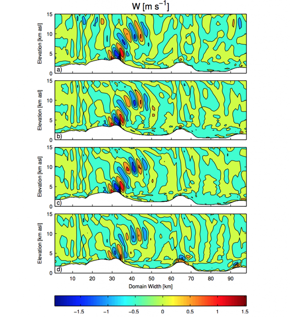 Mesoscale simulations of the contours of vertical velocity for atmospheric flow: (a) coarse vertical simulation, (b) nested vertical simulation, (c) fine vertical simulation, and (d) down-scaled simulation.