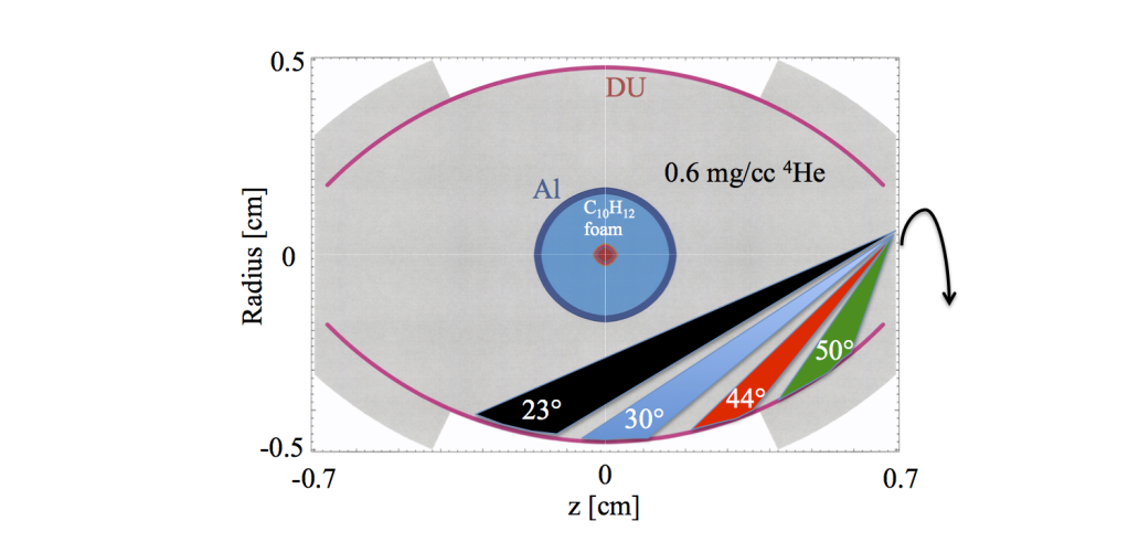Simulated depleted uranium (du) rugby-shaped hohlraum target-capsule geometry with national ignition facility laser cones (shown in one quadrant only), which is predicted to give over 2 mj of yield.