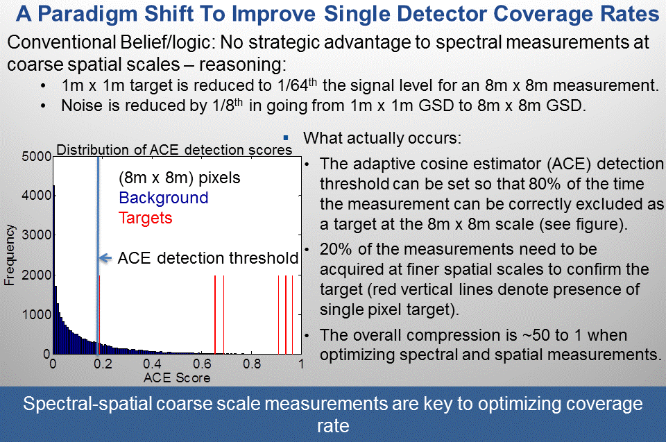 Varying the spectral and spatial (gsd, or ground sample distance) measurement scale provides a strategy to improve coverage rates for hyperspectral sensors with single detectors.