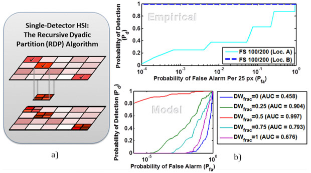 Figure 2. (a) the recursive dyadic partition algorithm uses a coarse-scale measurement to assure complete surface-area coverage and to direct additional fine-scale measurements to minimize measurement limitations from a single mercury–cadmium–telluride hyperspectral imaging (hsi) detector. (b) the receiver-operator characteristic modeled performance of a single-detector sensor (bottom plot) is similar to that obtained from focal-plane array measurements (top plot) when local sources of radiance on the targe