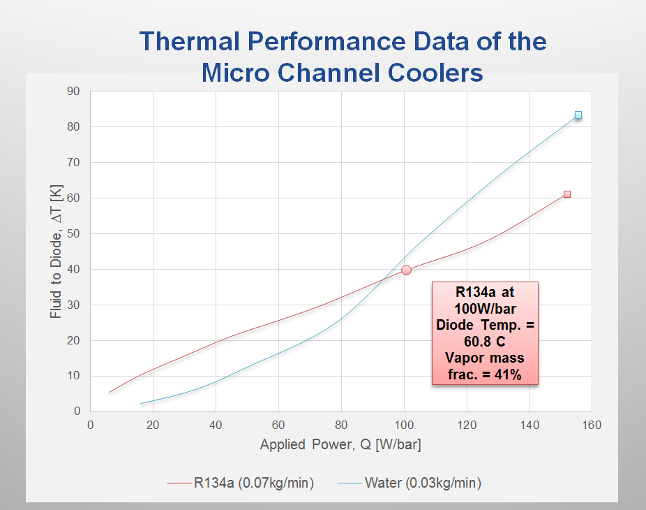 Performance data for our micro-channel coolers is shown for two working fluids. for a target diode temperature of 60°c, we are measuring over two times the laser brightness capability for the two-phase coolers with improved thermal performance and smaller diode spacing.