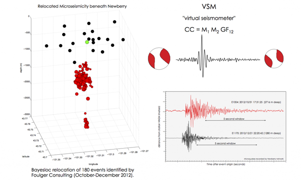 Virtual seismometers allow us to focus directly on a microseismic zone.