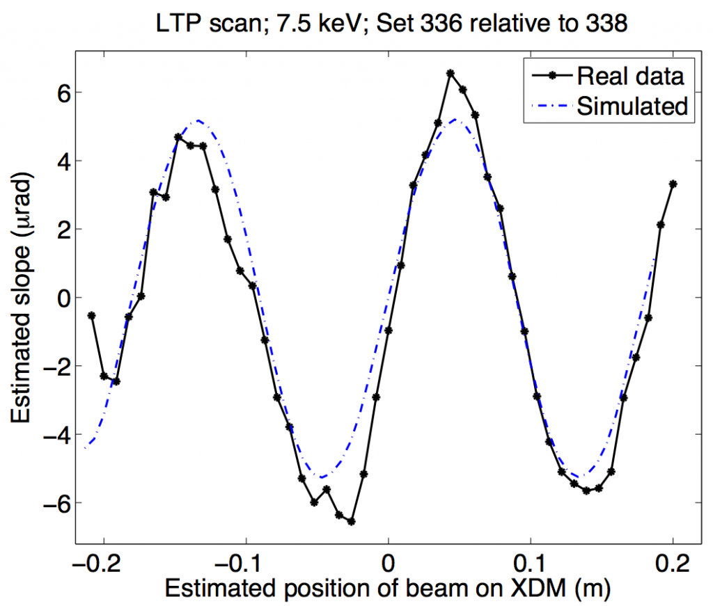 Relative measurement of an 18-cm period, 150-nm amplitude sinusoidal ripple for an x-ray deformable mirror at the advanced light source in berkeley, california. the long-trace-profiler measurements (black markers) agree well with the results of a full fresnel simulation (dashed blue line).