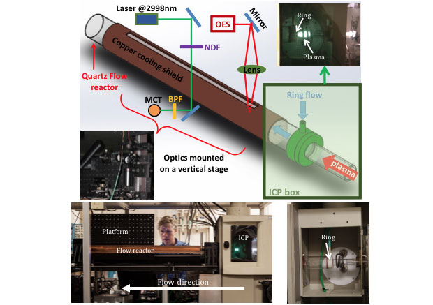 Figure 1. schematic of the flow reactor with images of the operating plasma generator and the diagnostic platform (top). arrows in the schematic indicate the plasma flow direction. the inductively coupled plasma (icp) generator box, the flow reactor, and the diagnostic platform (bottom left). close up of the inductively coupled plasma generator (while not operating) with the box open (bottom right).
