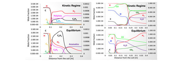 Figure 4. the evolution of concentrations of hydrocarbons in the flow reactor in equilibrium and kinetically limited models (left).  same evolution, but with the addition of oxygen (right). in these models, kinetics substantially influence the evolution of chemical concentrations.