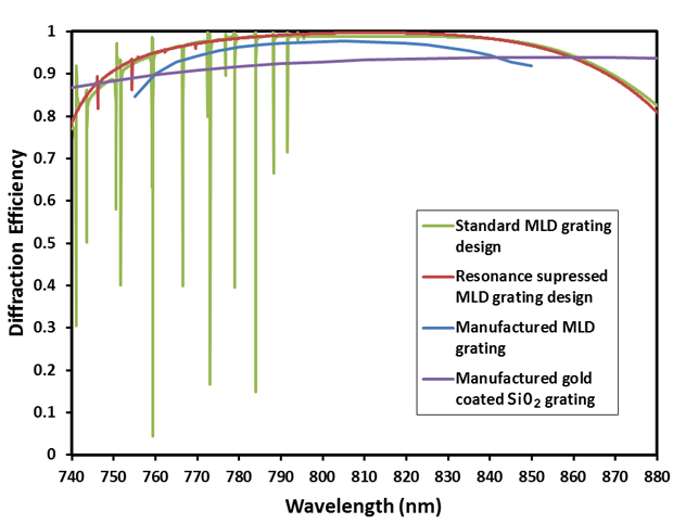 Simulated diffraction efficiency versus wavelength for a standard broadband multiple-layer dielectric grating (mld) design (green line). guided mode resonances cause significant loss at multiple specific wavelengths. the simulated (red line) and measured (blue line) efficiency of a design we have developed that suppresses guided mode resonances is shown, along with the efficiency of previous state-of-the-art gold gratings (purple line).