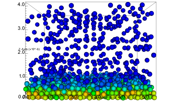 Electrophoretic deposition simulation of 2,100 colloids under the influence of a uniform electric field. the redder colors indicate colloids with larger coordination numbers. particles closest to the wall (at the bottom of the box) exhibit larger ordering, while colloids farther from the wall exhibit less (or no) ordering.