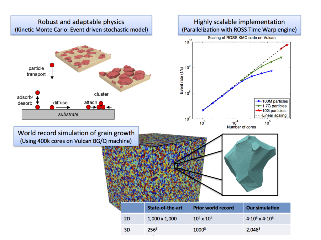 By leveraging inherent time adaptivity of the kinetic monte-carlo method and converting the sequential code for multiple processors using the speculative execution-based time warp algorithm, we can simulate unprecedented length scales for materials simulations while scaling to the largest supercomputers.