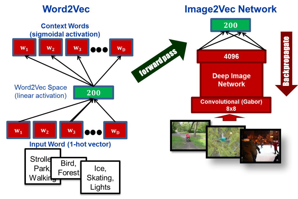 Image2vec, our new deep neural network that maps images to the word2vec neural network code. image2vec links words and images of related concepts.
