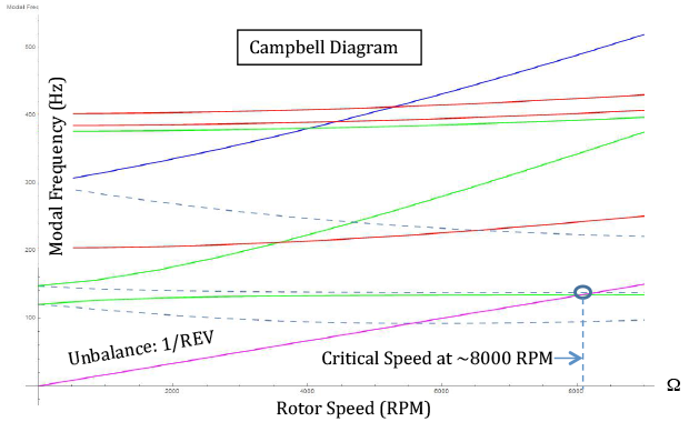 Figure 5. campbell diagram of critical speed of our flywheel rotor system design.
