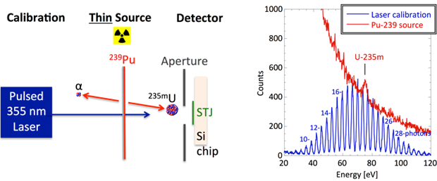Figure 1. demonstration experiment, in which the recoiling uranium-235m nucleus from the decay of plutonium-239 is embedded in the superconducting tunnel junction soft x-ray detector (left). the decay of the isomer into the uranium-235 ground state causes a current signal in the detector that is measured with high accuracy. a pulsed 355-nm laser is used to calibrate the detector. the energy resolution of the superconducting tunnel junction is sufficient to distinguish the absorption of individual photons wi