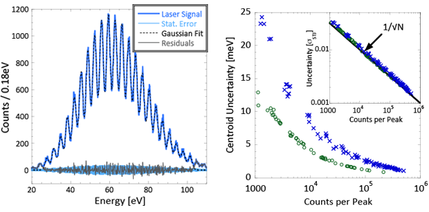 Figure 2. the response of our soft x-ray detector to the laser shows several peaks corresponding to the absorption of an integer number of 3.5-ev photons (left). a least-squares fit of <em>n</em> gaussians to the data agrees well with the measured spectrum, and the fit residuals match the statistical uncertainty of the number of counts per bin. the graph on the right shows the uncertainty of the peak centroids for a superconducting tunnel junction with a resolution of 0.9 ev (green) and 2-ev full width at h
