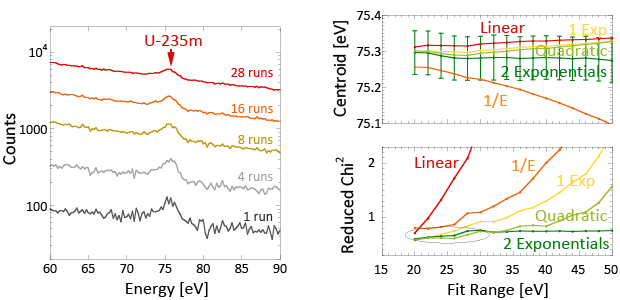 Figure 3. improvement in signal statistics and uranium-235m centroid accuracy for data acquisition over one month (left). systematic change of centroid energy for different forms of background subtraction (right).