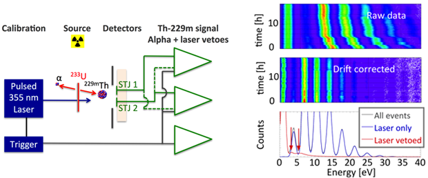 Figure 4. experimental setup of the final experiment. the recoiling thorium-229m nucleus from the decay of uranium-233 is captured in the detector, which measures the decay energy of the nucleus into the thorium-229 ground state (left). the laser is triggered externally and operated continuously. thus its known arrival times can be used to separate the laser calibration from the thorium-229m signal. the raw data over a period of 18 hours show the drift in the detector response, which we had to correct (righ