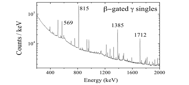 Figure 3. the beta-gated gamma-ray spectrum for the decay of rubidium-92 measured with the x-array at the caribu source at argonne national laboratory. the strongest transition is at 815 kev. many other transitions were measured, including those with higher-energy above 4 mev (see figure 4). this data is superior to that found in current literature, and will allow us to finalize the ground-state-to-ground-state branching ratio necessary for reactor antineutrino predictions.