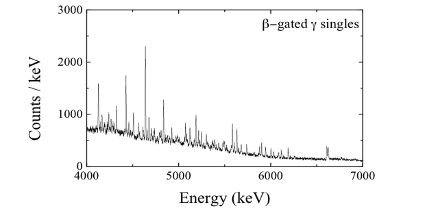 Figure 4. the beta-gated gamma-ray spectrum for the decay of rubidium-92 measured with the x-array at the caribu source showing numerous transitions, including those with higher energy above 4 mev. the strongest transition is at 815 kev (see figure 3).