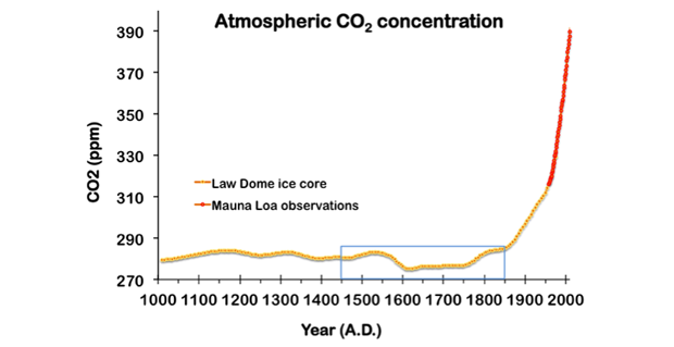 Figure 1. record of carbon dioxide (co<sub>2)</sub> concentration in the atmosphere, from direct measurements at mauna loa  and measurements of air bubbles in the law dome ice core.<sup>1</sup> the little ice age (blue box) ended around 1850, just as atmospheric co<sub>2</sub> began to rise dramatically from industrialization.