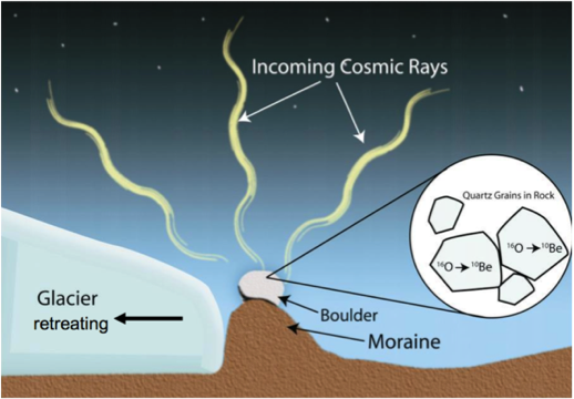 Figure 2. surface-exposure dating. boulders are transported down canyon and deposited by a glacier in a ridge called a moraine. when the glacier retreats, the boulder is exposed to cosmic rays, which interact with oxygen in the rock to form beryllium-10 (<sup>10</sup>be). the amount of <sup>10</sup>be accumulated is measured by accelerator mass spectrometry, allowing the time since exposure to be calculated. figure courtesy of j. schaefer.