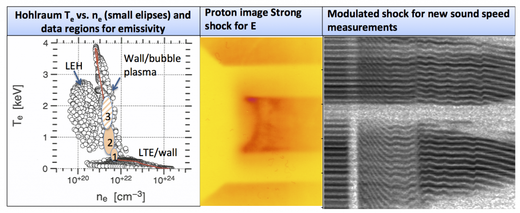 We have made significant progress in exploring several fundamental physics quantities implicit in inertial confinement fusion design. the experimental regime where measurements of gold emissivity were made (numbered areas) is overlayed on the regions sampled by simulations for low-foot implosion designs (left). proton radiograph of a strong shock in low-density gas to measure the electric field produced at the wave front, important for species separation and release paths for inertial confinement fusion cap
