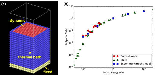 Figure 4. (a) molecular dynamics geometry with fixed atoms (yellow), a thermal bath (blue), and the dynamic atoms (red) that can be sputtered. (b) the sputtering yield of tungsten (w) for incident w ions is compared to experiment and the simpler trim model.