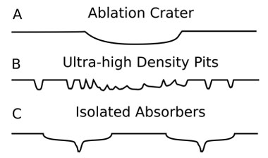 Figure 1. Schematics of damage morphologies found in laser-induced damage for 1–50-ps pulse widths. (a) Smooth ablation crater. (b) High-density, individual pits that coalesce to form large damage craters. (c) Isolated absorbers with small, deep pits associated with smooth, wide, shallow craters.