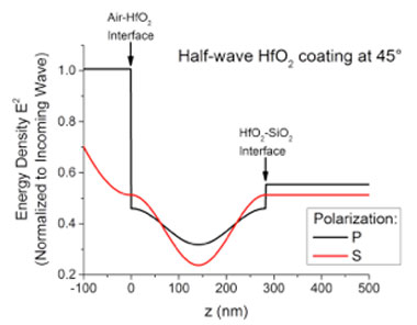 Figure 4. electric-field modeling of intensities of half-wave hfo<sub>2</sub> coating at 45˚ angle of incidence. within the hafnia layer, the s polarization has a higher peak fluence for a given pulse energy. however, there is a large discontinuity in the peak fluence at the surface, which allows us to distinguish between surface defects or absorbers and defects within the hafnia material. the large difference in observed damage between s and p polarization for 30-ps pulses is consistent with damage occurri