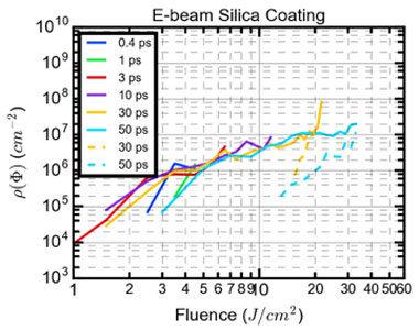Figure 5. density of precursors observed in e-beam silica coating as a function of pulse width and fluence. the densities observed stop when coating removal or crater formation occurs. for example, the 3-ps line stops at about 6 j/cm<sup>2</sup>, which is the level at which coating removal occurs. the dotted lines indicate the densities for sites that undergo subsequent damage growth. the overlap of all of these densities indicates an energy-driven rather than intensity-driven process.