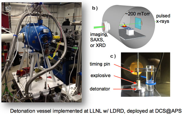 Figure 1. (a) the livermore explosives detonation vessel. (b) a cutaway view of the vessel. pulsed x rays enter from the right, travel through the explosive, and exit the ports at left. these transmitted x rays can be used to image the detonation, perform small-angle x-ray scattering, or potentially x-ray diffraction during detonation. (c) the explosive and its assembly. the detonator initiates the explosive, the detonation front travels from bottom to top, and the detonation front arrival is detected at th
