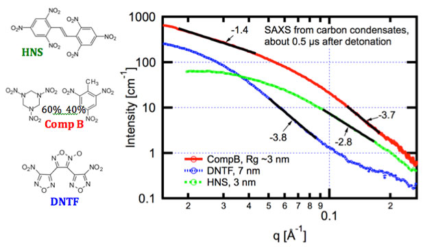 Figure 3. a comparison of small-angle scattering (saxs) profiles (scattering vector q) during detonation of the explosives hns, composition b, and dntf acquired about 0.5 μs after detonation.