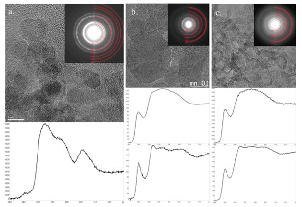 Figure 4. transmission electron microscopy and energy-loss spectroscopy of (a) composition b, (b) dntf and (c) hns explosives.