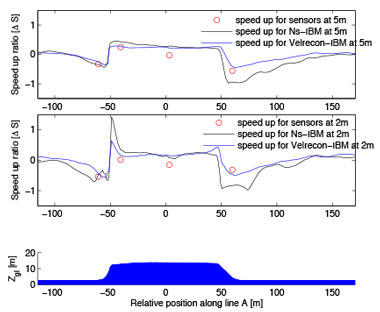 """Figure 2. speed-up ratio at heights of 5 m (top) and 2 m (middle) above ground level are shown for the no-slip boundary condition (black line) and the new """"velocity reconstruction"""" method (blue line). observations for the two heights are shown as red circles. a profile of the bolund topography is shown in blue (bottom)."""