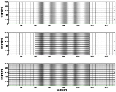 Figure 4. computational grids illustrating vertical grid nesting, a feature that enables improved multiscale modeling. nesting in the horizontal only is used with a coarse vertical grid (top). horizontal and vertical nesting are used (middle). horizontal nesting only is used with a fine vertical grid (bottom). this set of grids allowed validation and evaluation of our new vertical nesting feature. (figure from daniels et al., 2016).