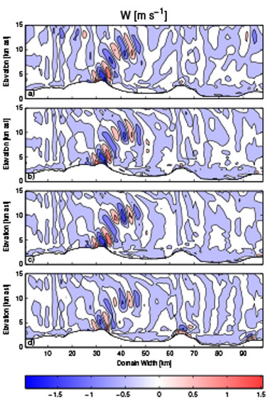 Figure 5. contours of the vertical velocity w (ms<sup>-1</sup>) for the simulation of flow over owens valley, ca in an x–z slice at the center of domain 2 (shown above). panel (a) uses a horizontal nesting only with a coarse vertical grid. panel (b) uses horizontal and vertical nesting. panel (c) uses horizontal nesting only with a fine vertical grid. panel (d) uses an interpolation post-processing program called ndown to increase vertical resolution.   (figure from daniels et al., 2016).