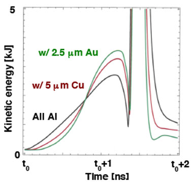 Figure 1: simulated kinetic energy of an inner shell versus time for three outer-shell cases all at constant mass: all aluminum (black), aluminum plus 5 μm of copper (red) on the inner surface, and aluminum plus 2.5-μm gold (green) on the inner surface.