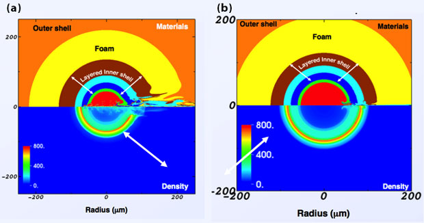 Figure 2. material and density plot of imploded double shell at time of peak neutron production that fails to ignite using standard national ignition facility fill-tube geometry with penetration of both shells (a). peek-hole-only simulation with peek-hole diameter of 500 μm, giving about 85% of the one-dimensional yield (b).