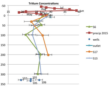 Figure 5. tritium concentrations versus depth from wells at spruce in 2015 show relatively young pore water throughout the peat profile. monthly precipitation is shown in red, for reference. u.s. forest service monitoring wells are shown as blue diamonds at approximately 325-cm depth, also for reference.