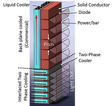 Figure 1. illustration of a diode array. (top) single-phase back-plane cooling; (bottom)  interlaced two-phase cooling where coolant is flowing in microstructures between individual diode bars. brightness scales with the power per bar and the inverse of pitch.