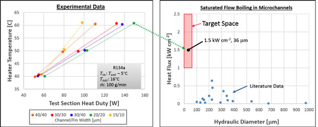 Figure 4. average heat temperature vs. test section heat duty for multiple geometries (left) and constant inlet conditions, compared to literature data of saturated flow boiling (right).