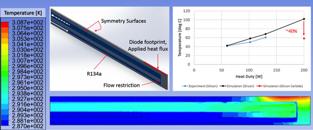 Figure 5. three-dimensional homogeneous flow model geometry, boundary conditions, sample temperature contours, and summary results with a comparison to experiment.